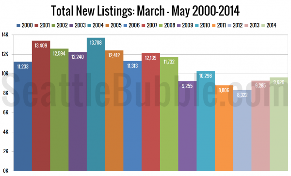 Total New Listings: March - May 2000-2014