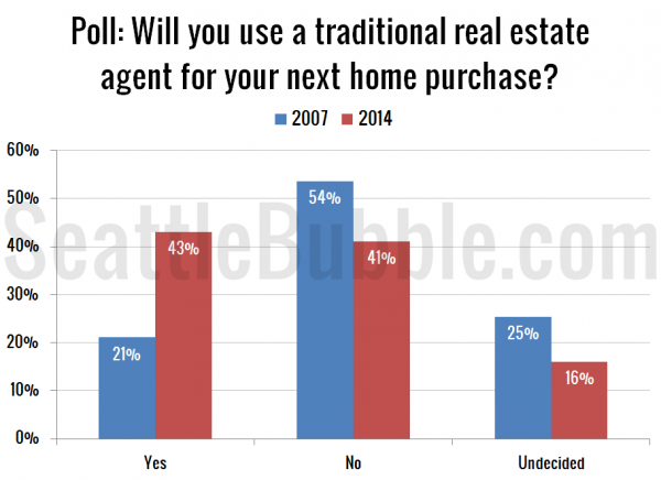 Poll: Will you use a traditional real estate agent for your next home purchase?