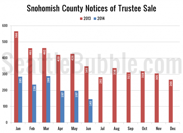 Snohomish County Notices of Trustee Sale