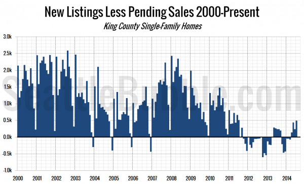 New Listings Less Pending Sales 2000-Present