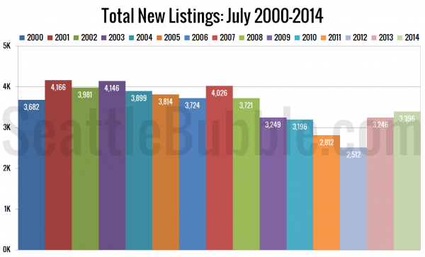Total New Listings: July 2000-2014