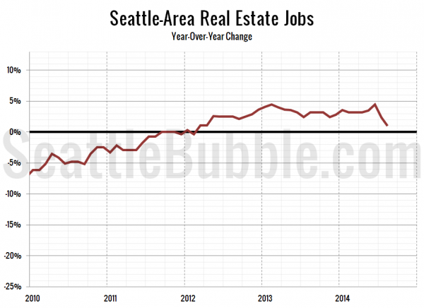Seattle-Area Real Estate Jobs - Year-Over-Year Change