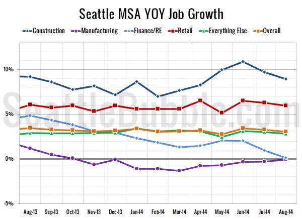 Seattle-Area YOY Job Gains / Losses