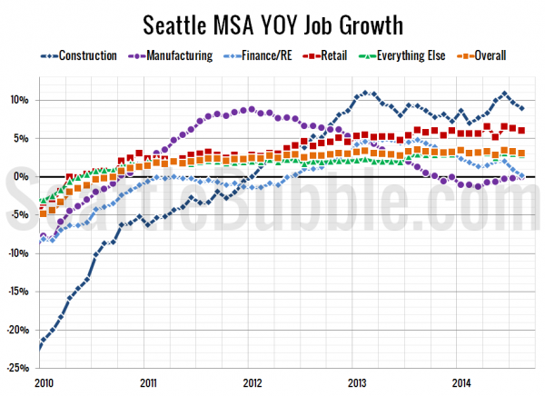 Seattle-Area YOY Job Gains / Losses