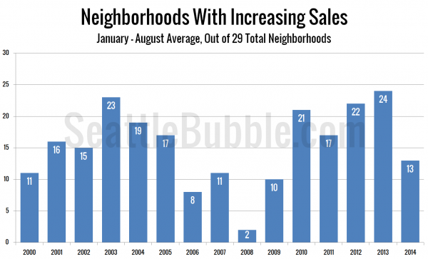 Neighborhoods With Increasing Sales
