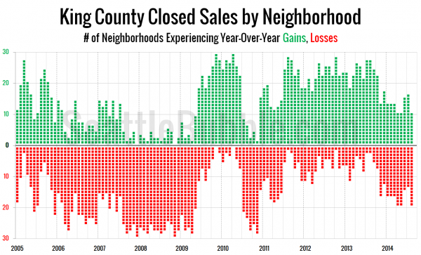 King County Closed Sales by Neighborhood