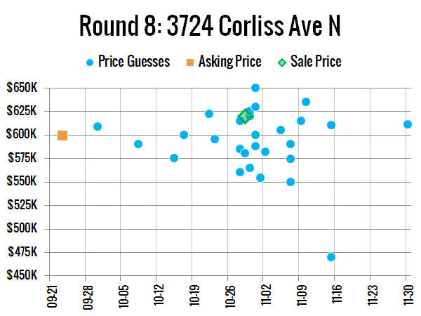 Price Guesses: 3724 Corliss Ave N, Seattle, WA 98103