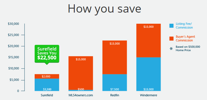 Surefield: How You Save