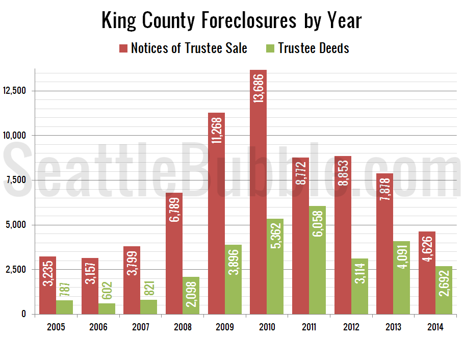 Foreclosure Notices & Completions per Year: King County