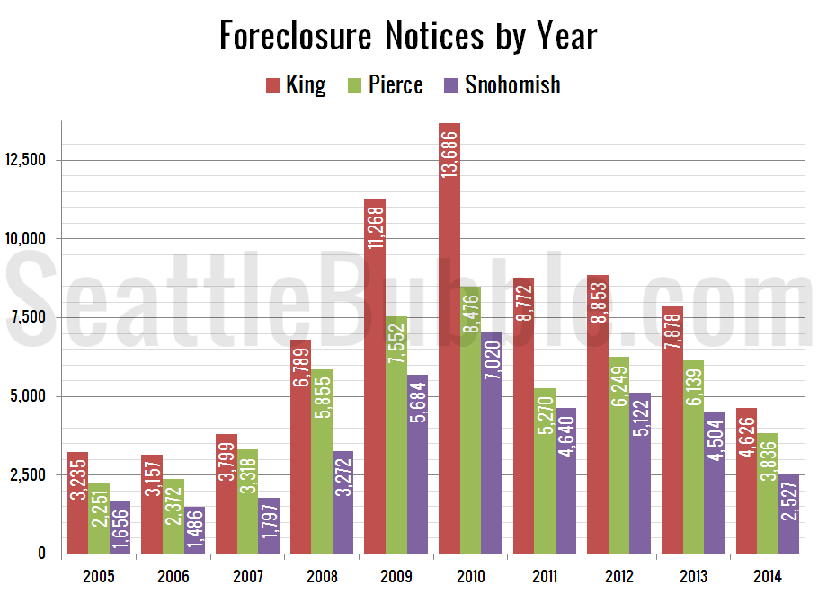 Foreclosure Notices per Year: King, Snohomish, & Pierce