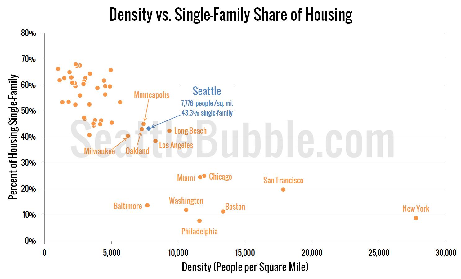 Density-vs-Single-Family-Pct-lg_2013