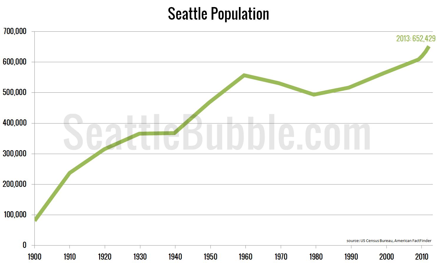 Population-Seattle_2013
