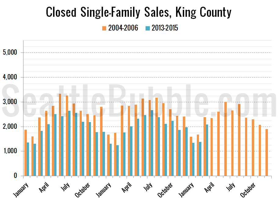 new-bubble_2015-03-closed-sales