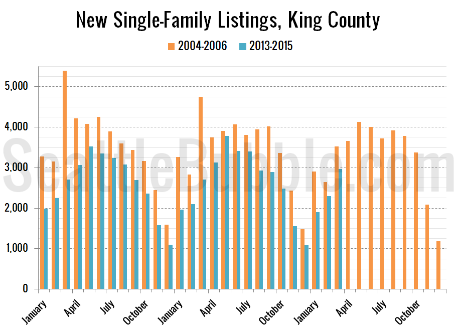 new-bubble_2015-03-new-listings