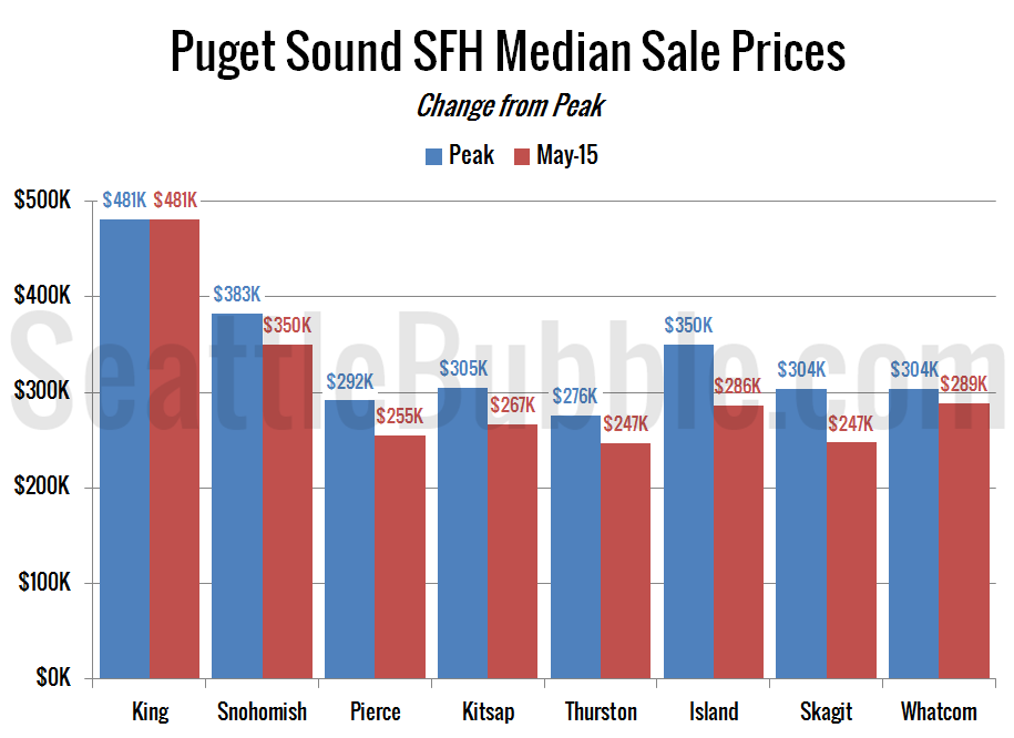 Peak Median Sale Price Single-Family Homes