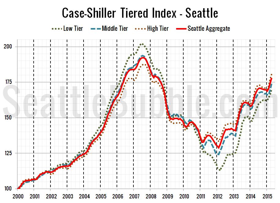 Case-Shiller Tiered Index - Seattle