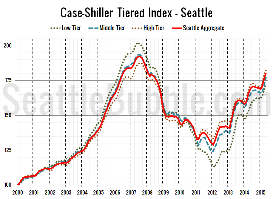 Case-Shiller Tiered Index - Seattle