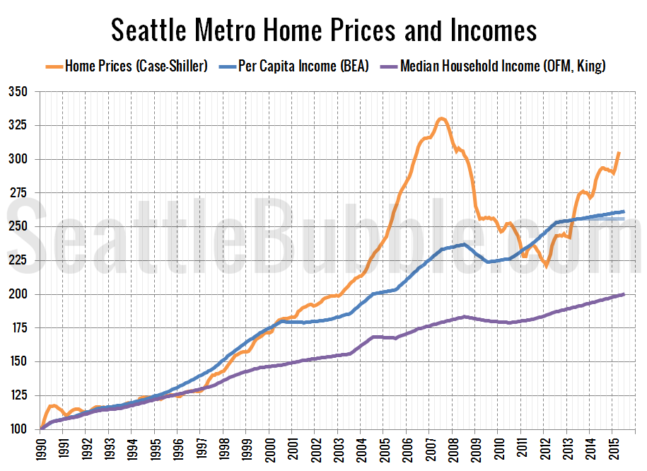Wonderful Seattle Area Home Prices And Rents