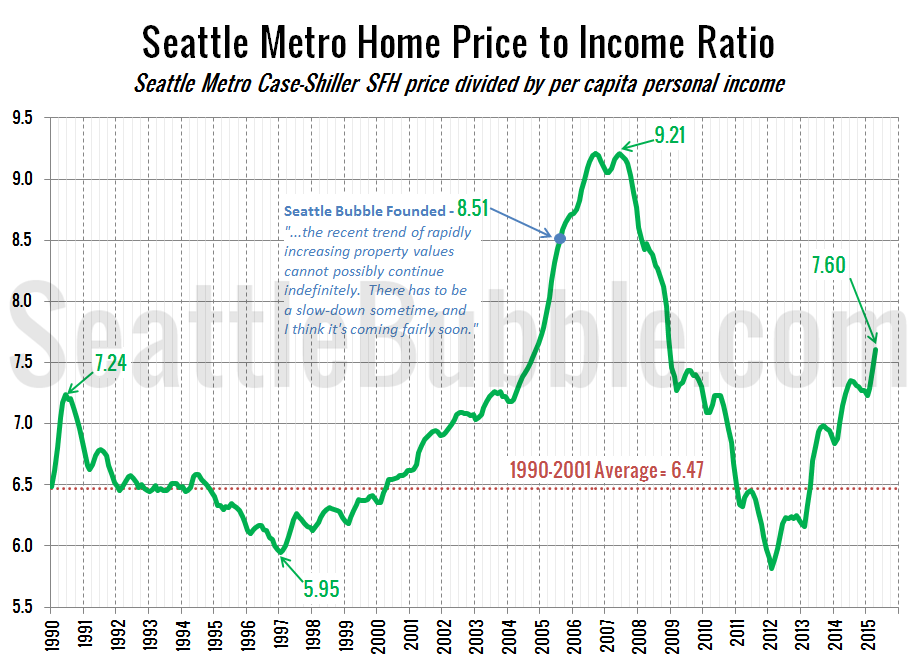 Price To Income Ratio Back In Bubble Territory Seattle Bubble