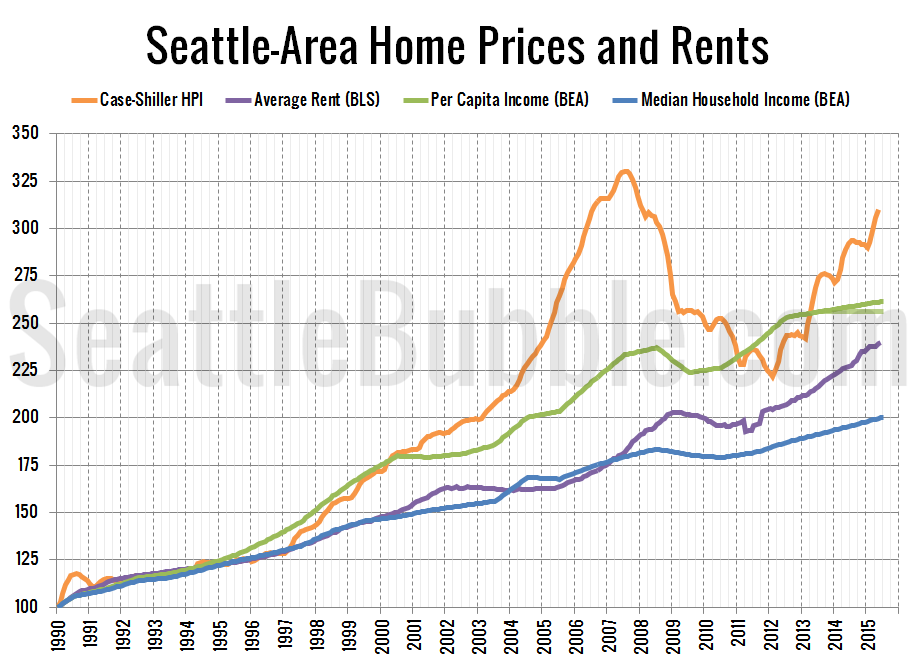 Seattle-Area Home Prices, Rents, and Incomes