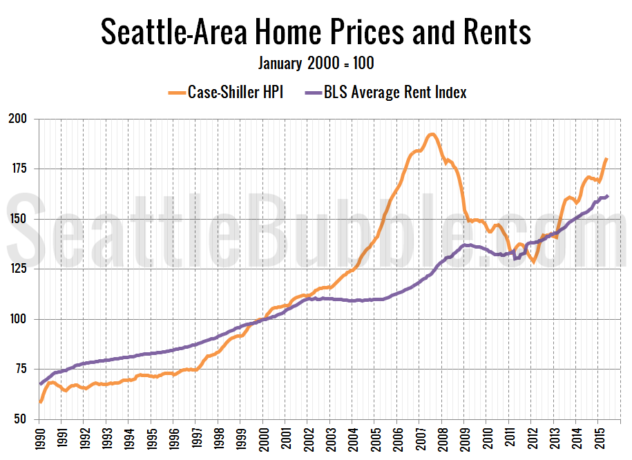 Average Apartment Rent In Seattle