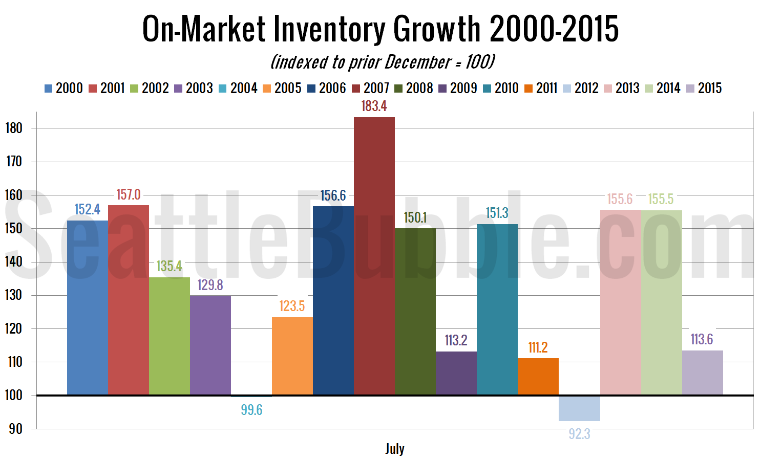 On-Market Inventory Growth 2000-2015
