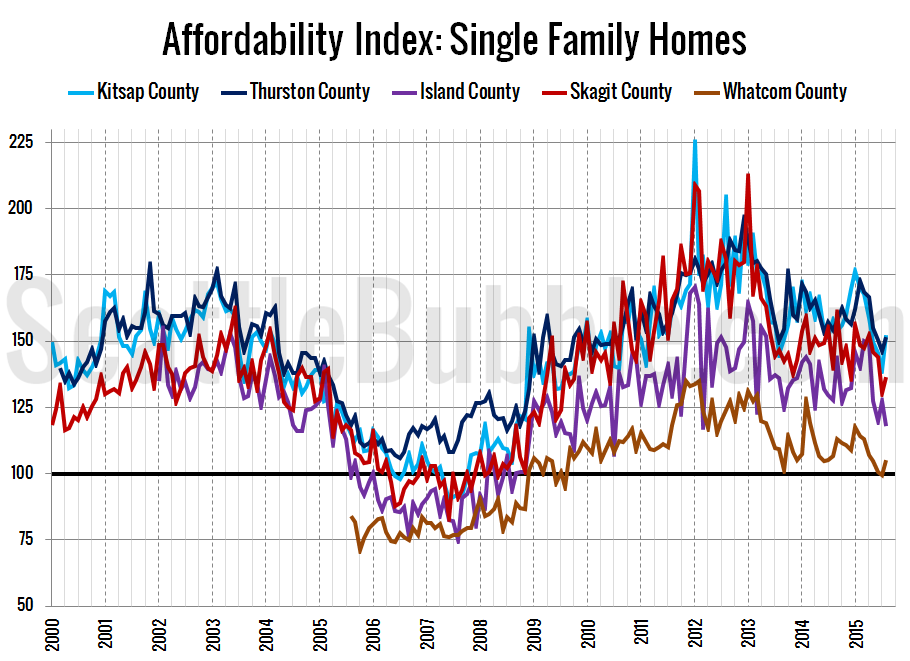 Outer Puget Sound Counties Affordability Index