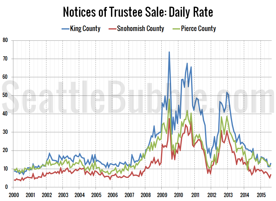 Notices of Trustee Sale: Daily Rate