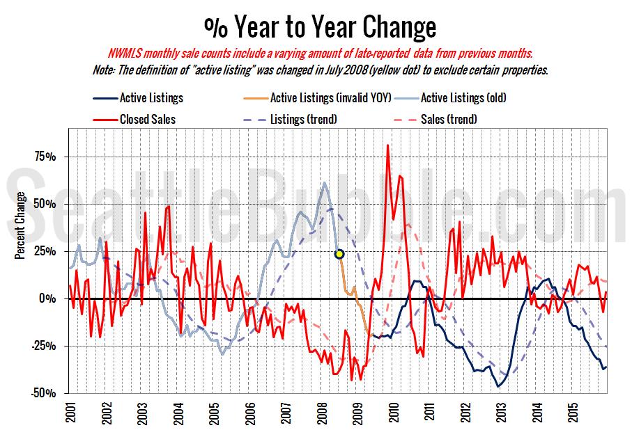 King County Supply vs Demand % Change YOY