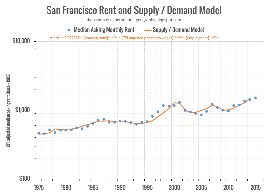 Eric Fischer: San Francisco Housing Model
