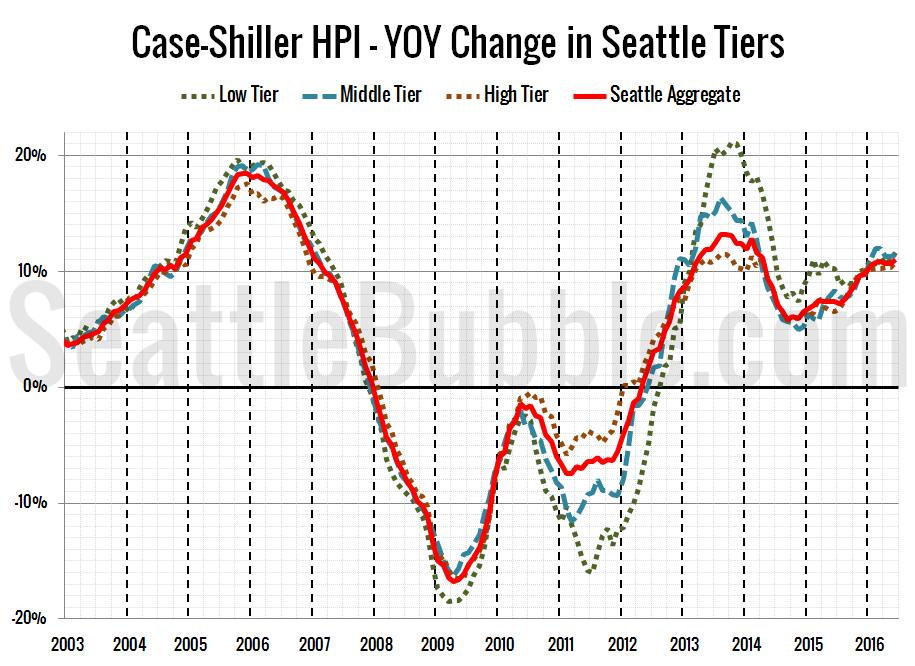 Case-Shiller HPI - YOY Change in Seattle Tiers