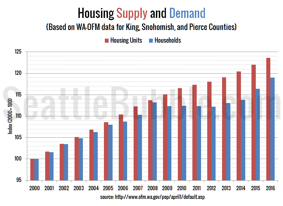 Seattle-Area Housing Supply and Demand