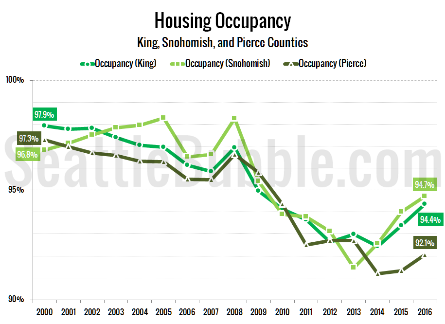 Seattle-Area Housing Occupancy Rates