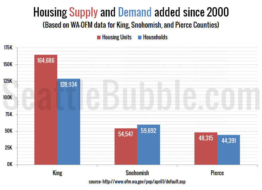 Seattle Area: Housing Supply and Demand added since 2000