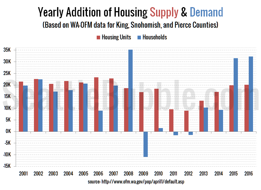 Seattle Area: Yearly Addition of Housing Supply & Demand