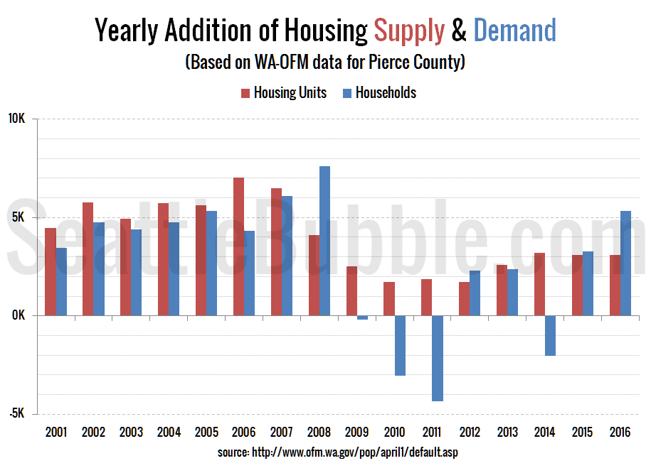 Pierce County: Yearly Addition of Housing Supply & Demand
