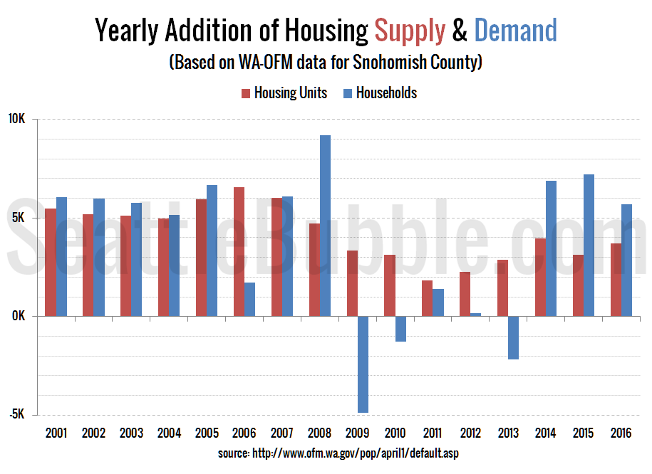 Snohomish County: Yearly Addition of Housing Supply & Demand