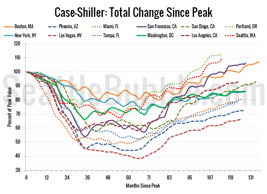 Case-Shiller HPI: Decline From Peak