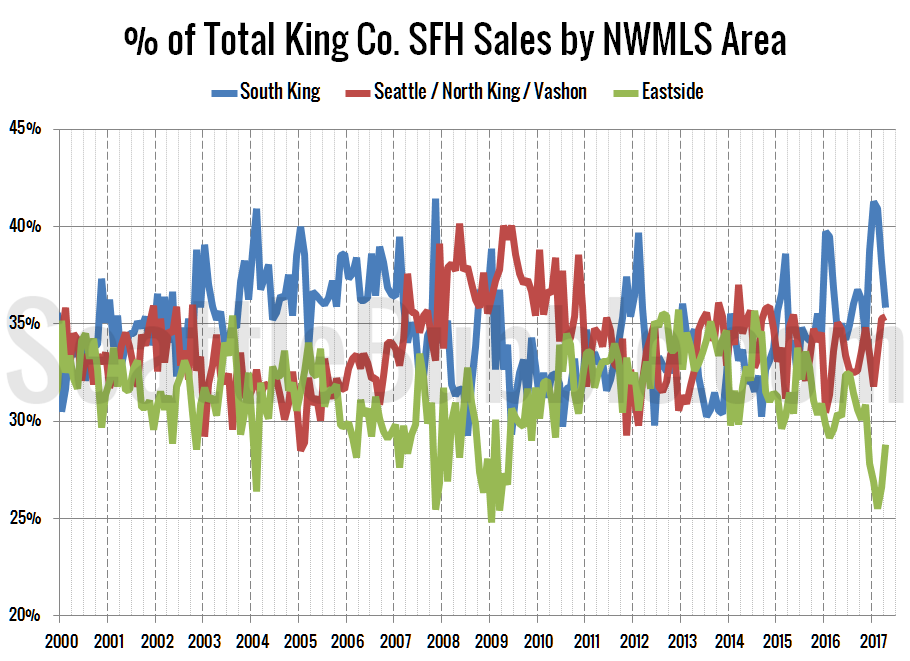 % of Total King Co. SFH Sales by NWMLS Area since 2000