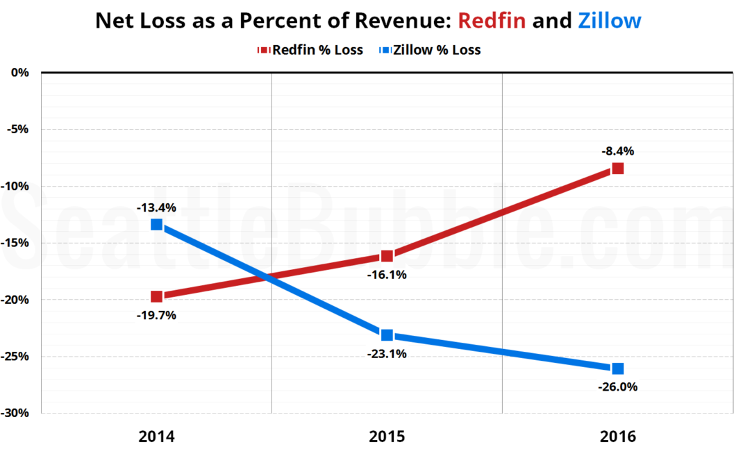 Net Loss as a Percent of Revenue: Redfin and Zillow (2014-2016)