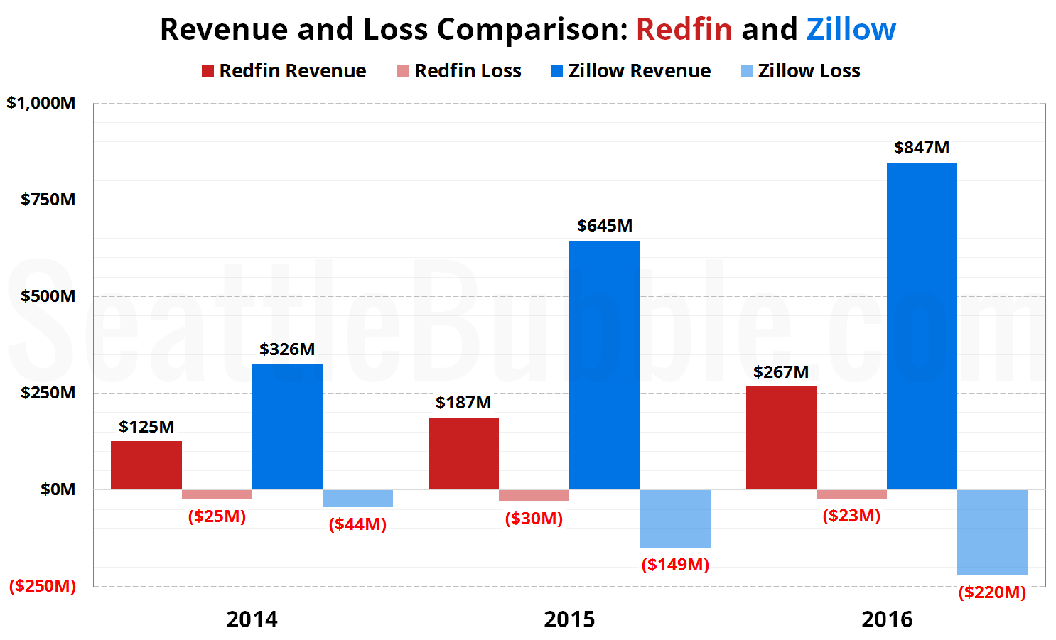 Revenue and Loss Comparison: Redfin and Zillow (2014-2016)