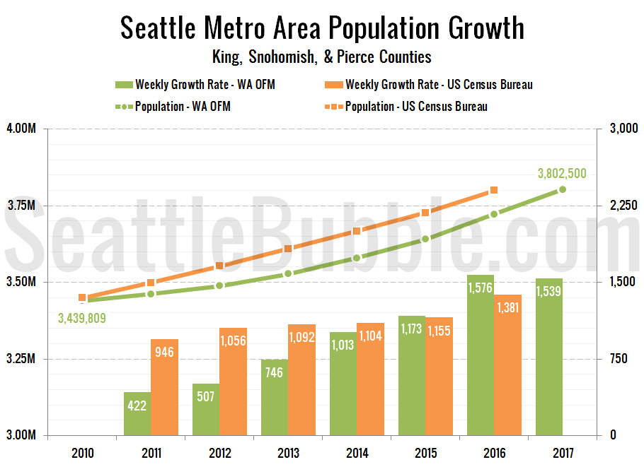 Seattle Metro Population Growth