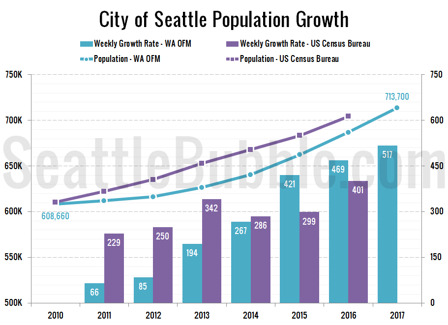 City of Seattle Population Growth