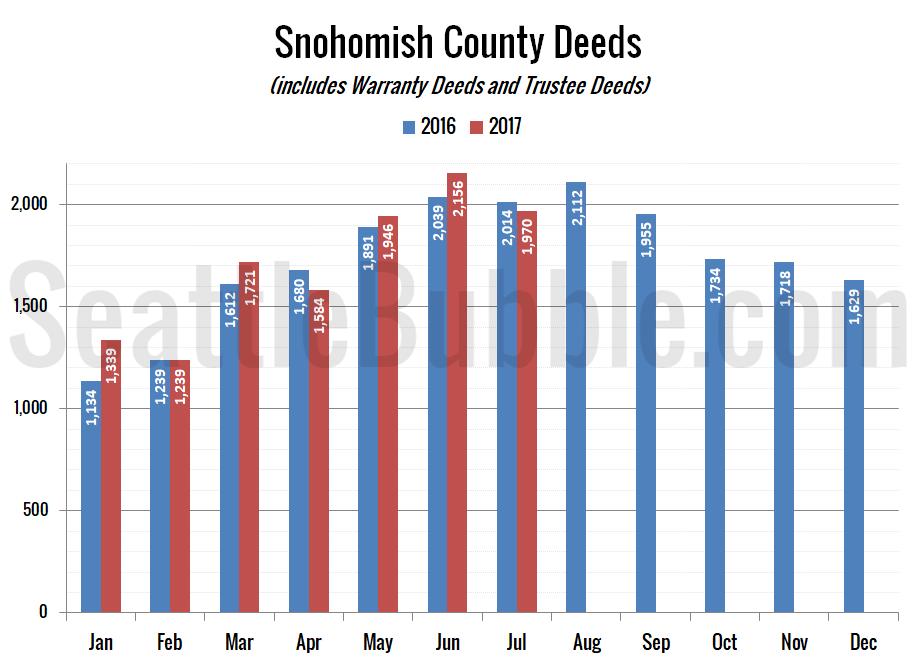 Snohomish County Deeds