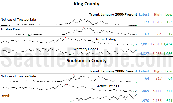 King & Snohomish County Stats Preview