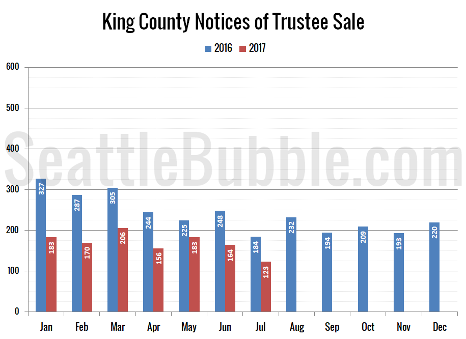 King County Notices of Trustee Sale