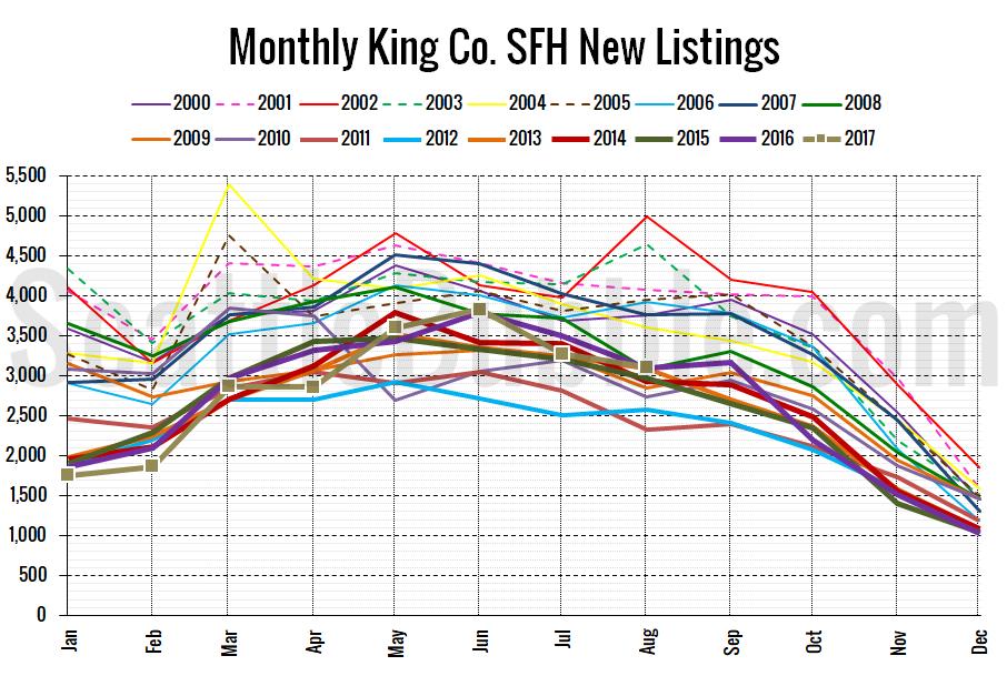 King County SFH New Listings