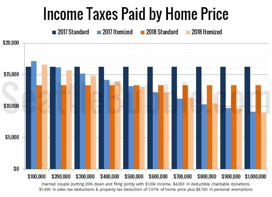 Income Taxes Paid by Home Price (with elimination of exemptions)