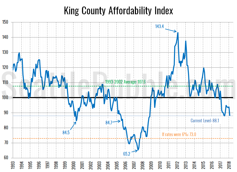 Seattle-area affordability set to plunge to 9-year lows in