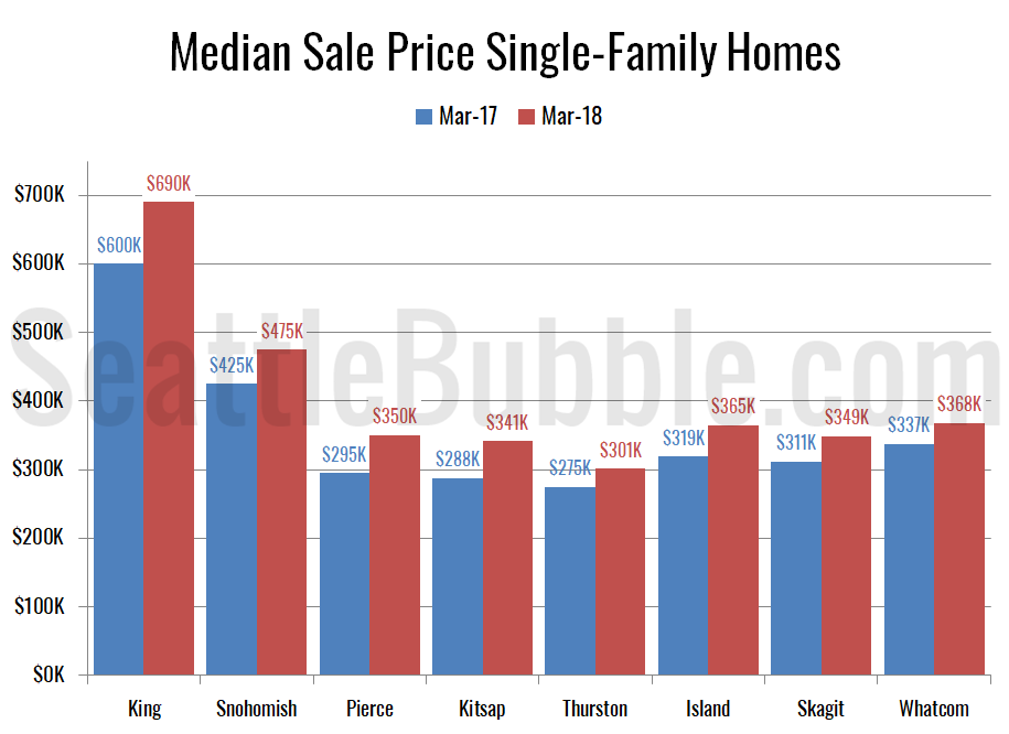 Awesome Median Sale Price Single Family Homes